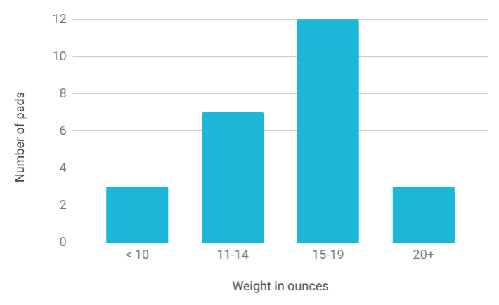 Graph showing count of sleeping pads in each weight range from analysis of 25 JMT gear lists