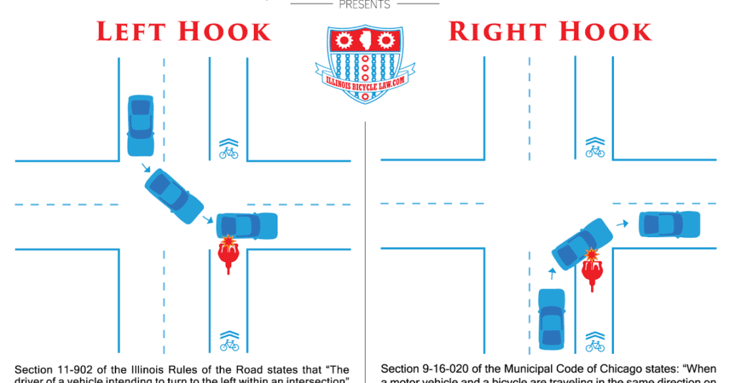 Diagram of right and left hook car-bicycle crashes.