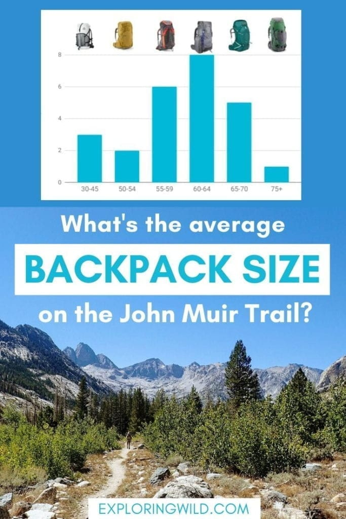 Picture of John Muir Trail with text: What's the average backpack size on the John Muir Trail?