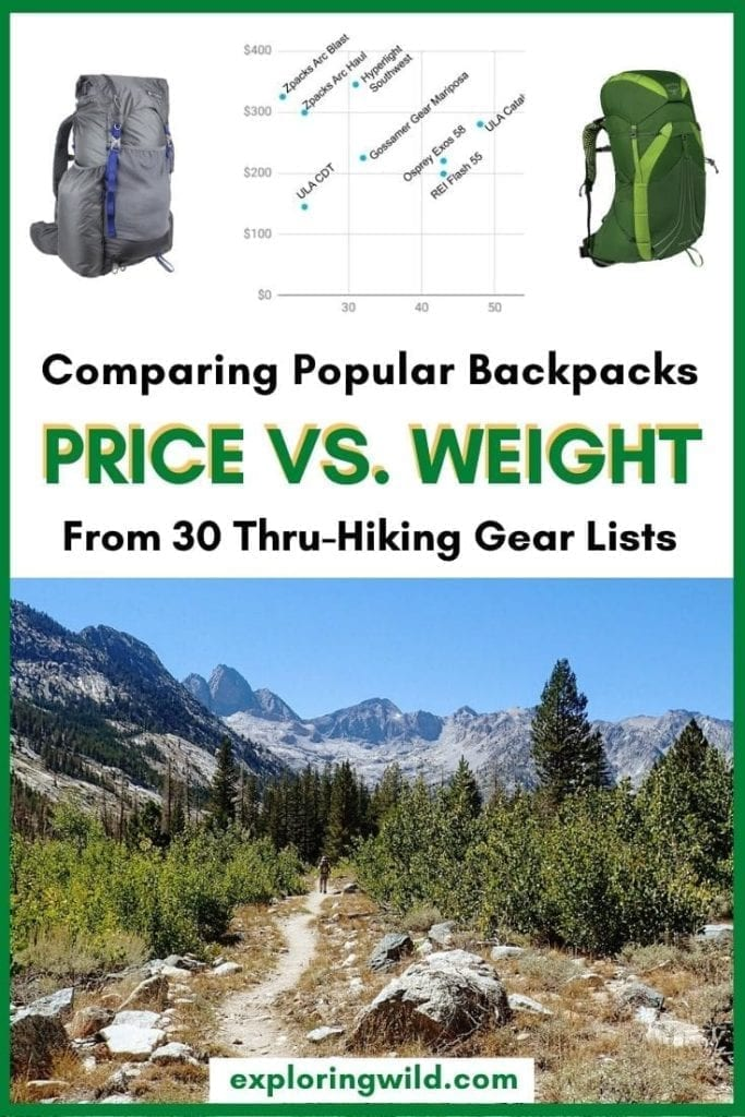 Picture of John Muir Trail and backpacks, with text: comparing popular backpacks price vs. weight from thru hiking gear lists